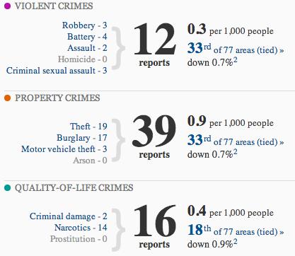 Crime category